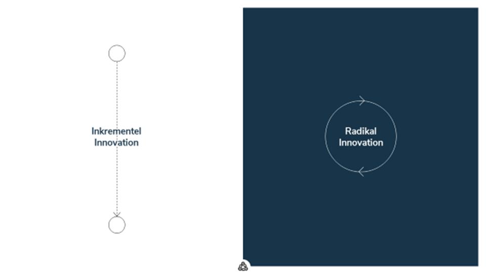 Tegning Radical Innovation