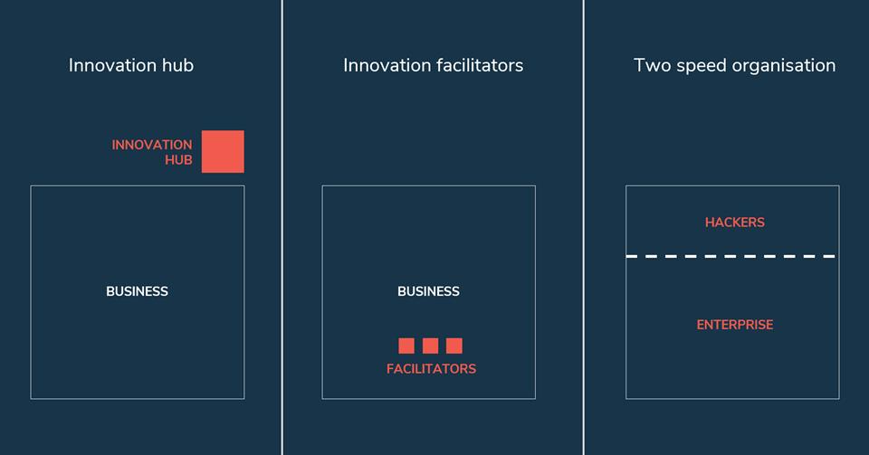 Innovationskultur